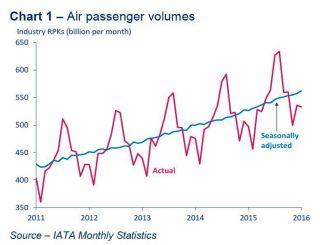 IATA Traffic 11-16
