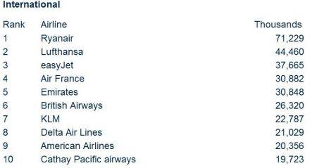 IATA 2010 WATS-2