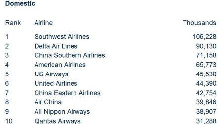 IATA 2010 WATS-3