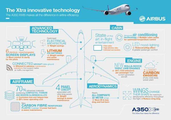 Airbus A350 Infografik
