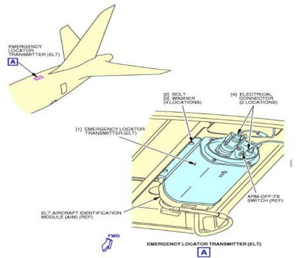 Position des ELT an einer Boeing 787