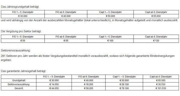 Gehaltstabelle im Flugbetrieb Eurowings Europe