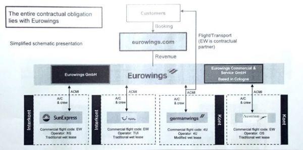 Organigramm der neuen Eurowings