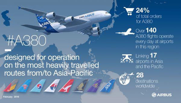 So schlägt sich der Airbus A380 in Asien