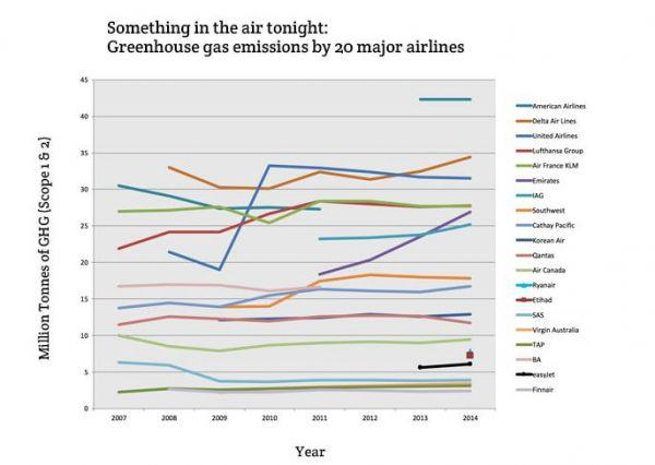 C02-Entwicklung 20 großer Airlines über sieben Jahre