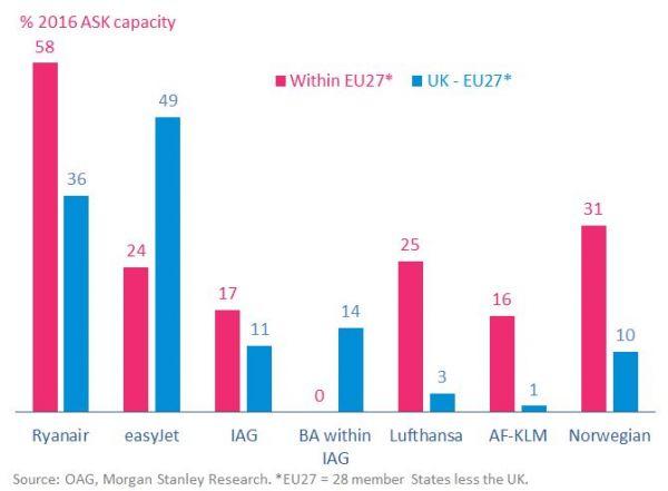 IATA: UK-Exposition europäischer Airlines