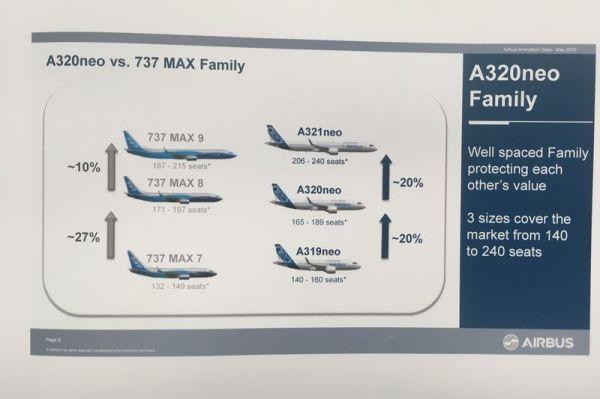 Familienduell: Boeing 737 MAX und Airbus A320neo