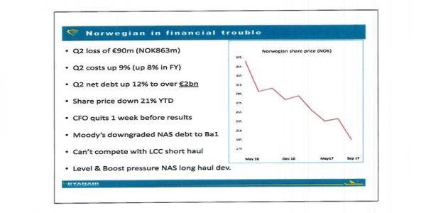 Ryanair zieht erneut die finanzielle Stabilität von Norwegian in Zweifel