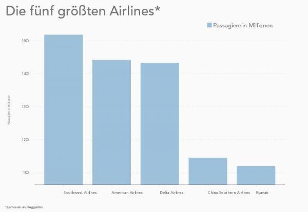 IATA Jahresbericht größte Airlines