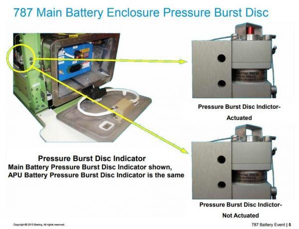 Gekapselte Hauptbatterie einer Boeing 787