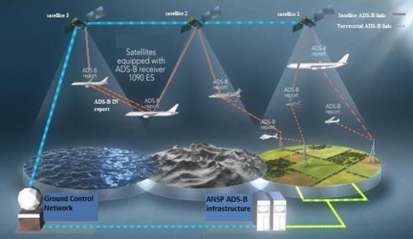Die ICAO will Positionsdaten von Flugzeugen lückenlos erfassen