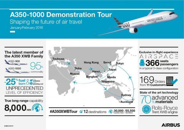 Airbus A350-1000 erkundet die Welt
