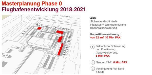 Ausbaustufen des BER bis 2035