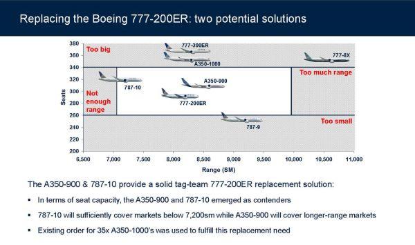 United erstzt mit A350-900 die 777-200ER