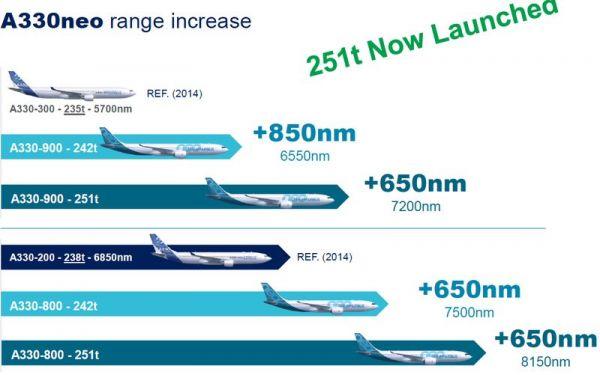 Airbus dehnt Reichweiten der A330neo