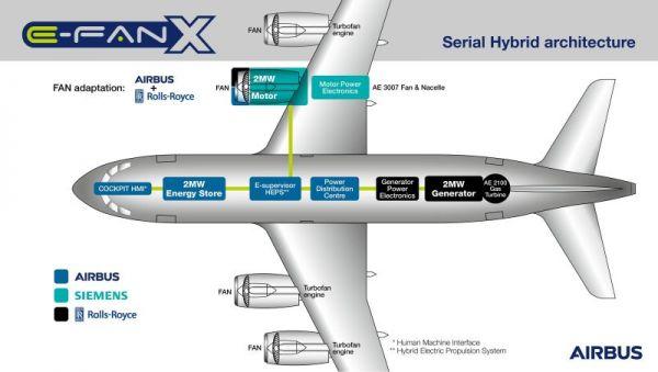 E-Fan X Infographik