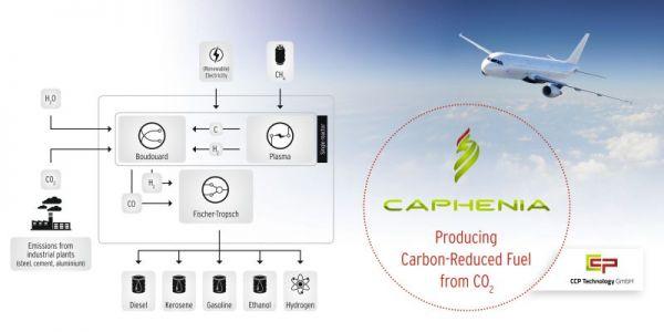 Das Caphenia-Verfahren von CCP-Technology