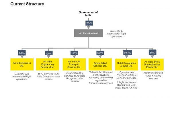 Aktuelle Unternehmensstruktur von Air India