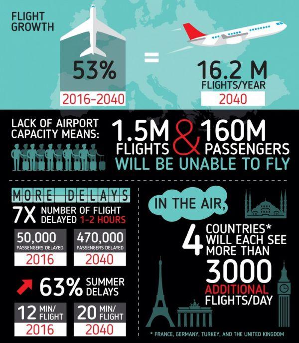 Eurocontrol: 16,2 Millionen Flüge gegen 2040