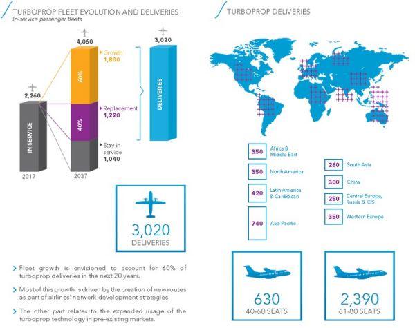 ATR: Steigende Nachfrage nach Turboprops