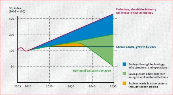 Corsia: CO2-Index bis 2050