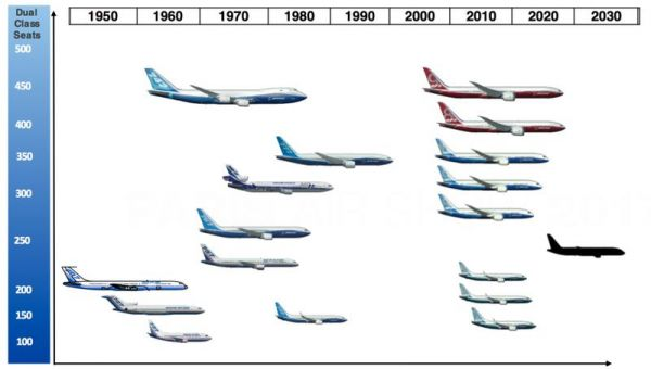 Boeing testet ein neues Marktsegment