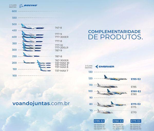 Insgesamt 20 Passagierflugzeugtypen plus Frachtversionen wollen Boeing und EMbraer in ihr ziviles Joint Venture einbinden.