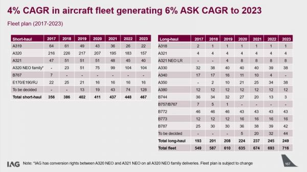 IAG Flottenstrategie bis 2023