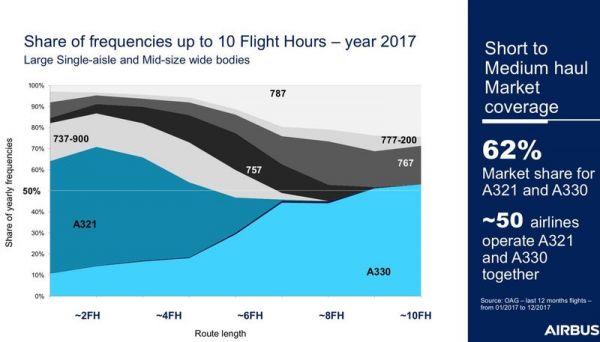 Marktanteile auf Flügen bis zu 10 Stunden