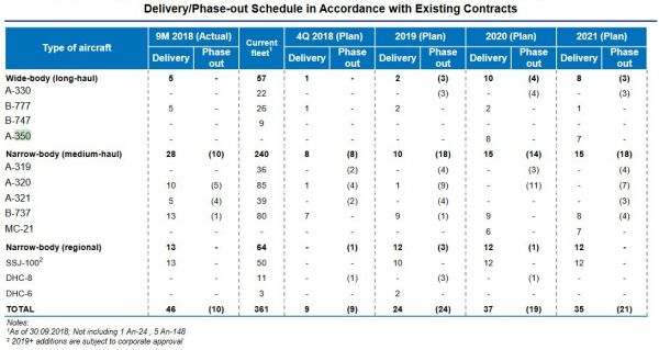 Aeroflot - Flottenentwicklung bis 2021