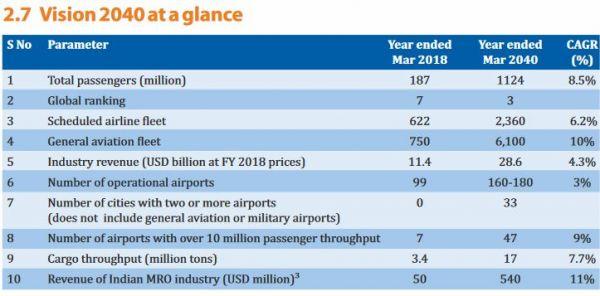 Indien erwartet rasante Entwicklung des Luftfahrtsektors