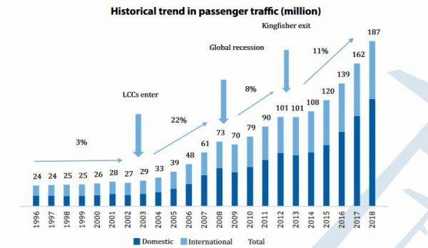 Bisherige Entwicklung der Passagierzahlen in Indien