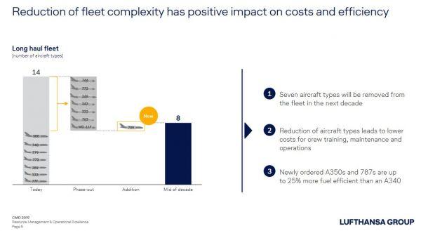 Lufthansa vereinfacht Flottenmix für die Langstrecke