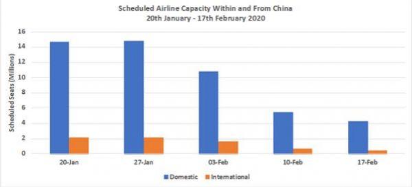 OAG China capacity