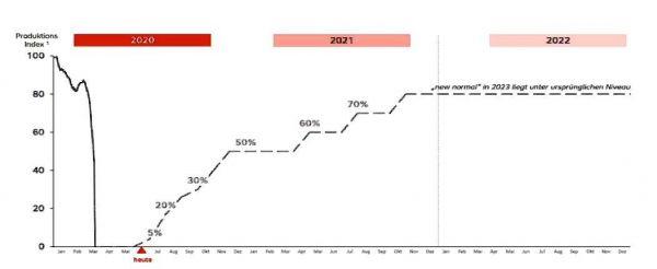 austrian recovery plan
