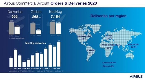 Airbus 2020