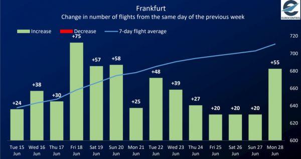 Aufwärtstrend in Frankfurt