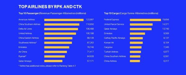 IATA-Statistik 2020